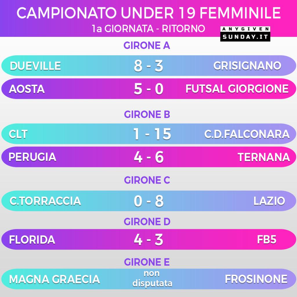 Campionato Nazionale U19